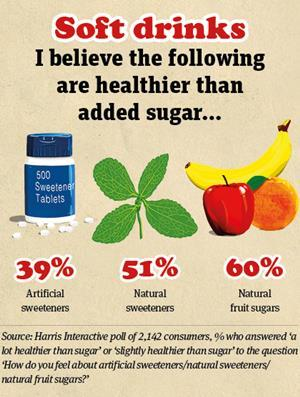 Soft drinks stevia graphic