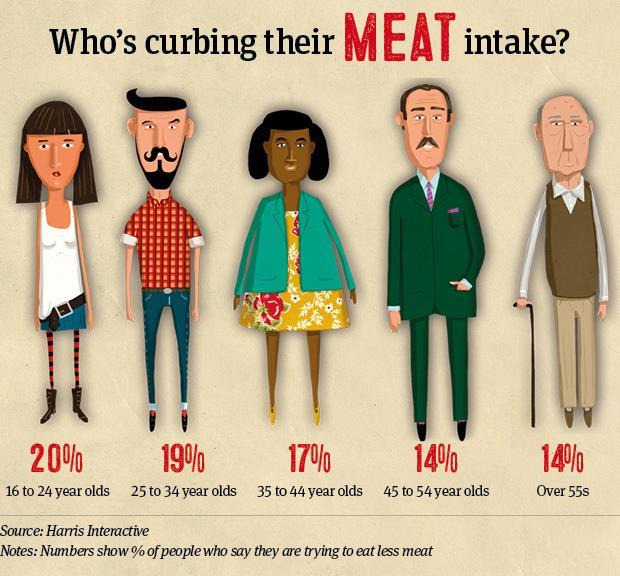 Info who's curbing meat intake