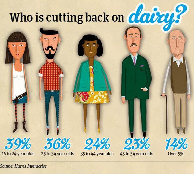 Meet the dairy reducers infographic