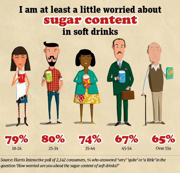 Soft drinks sugar graphic