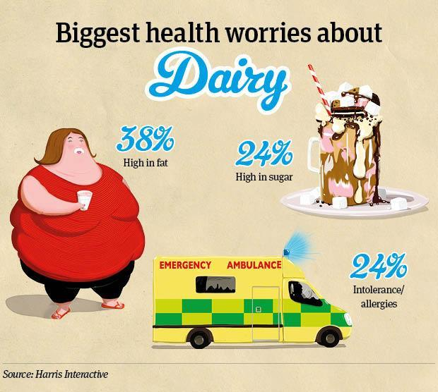 Dairy health worries infographic
