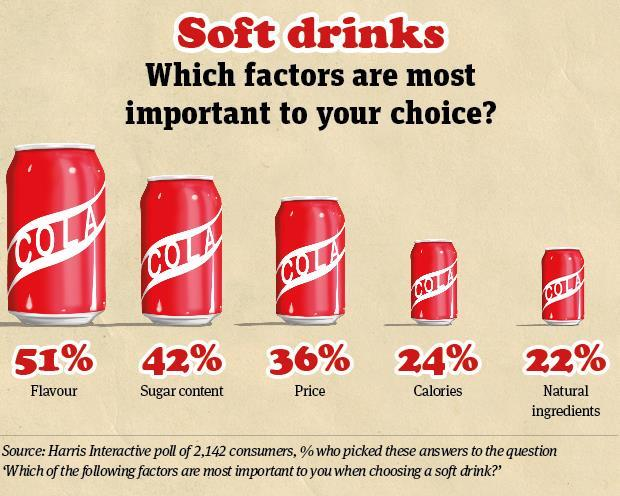 Soft drinks priorities graphic