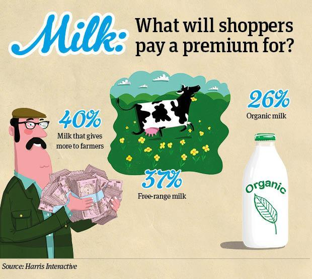 Milk: what would shoppers pay more for infographic