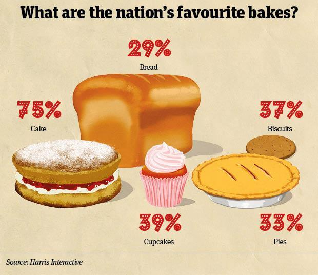 Home baking most popular