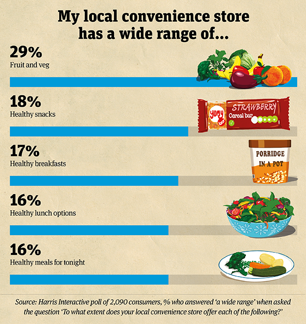 Convenience Stores A Desert For Healthy Options