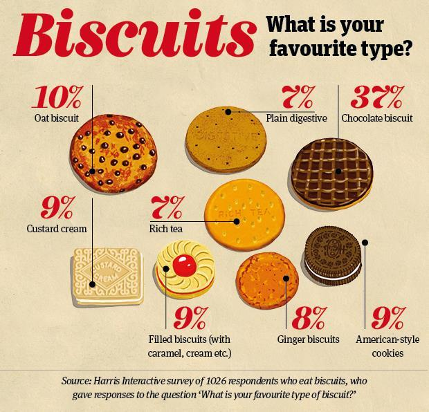 DF biscuits Info2