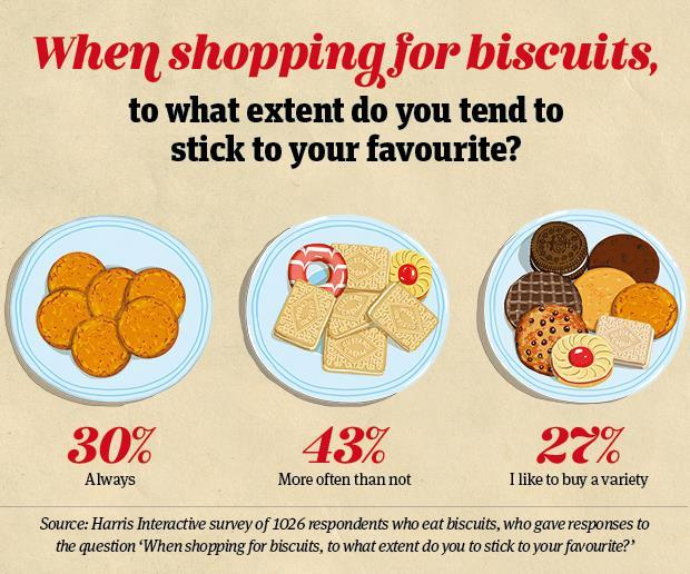 Df biscuits info3