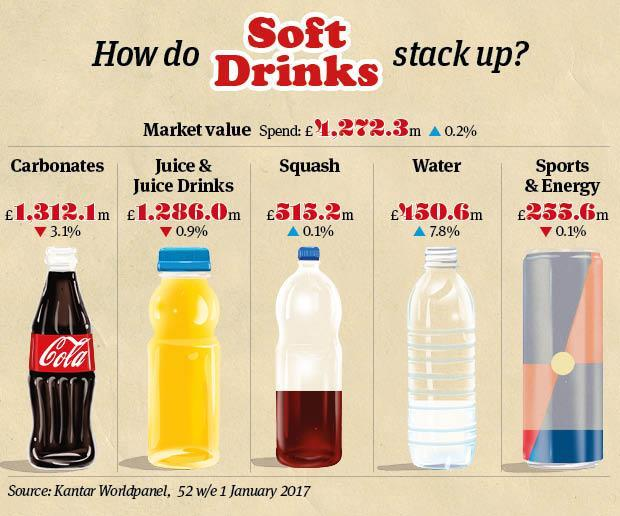 How Does The Soft Drinks Market Stack Up