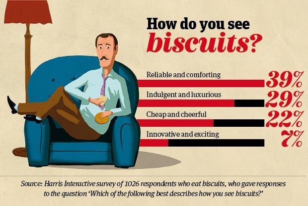 DF biscuits 1