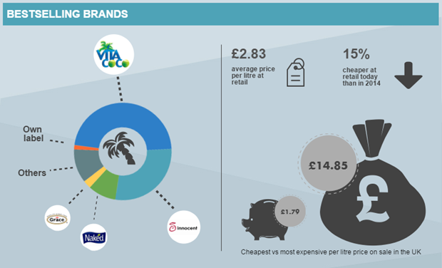 Coconut water leading UK brands