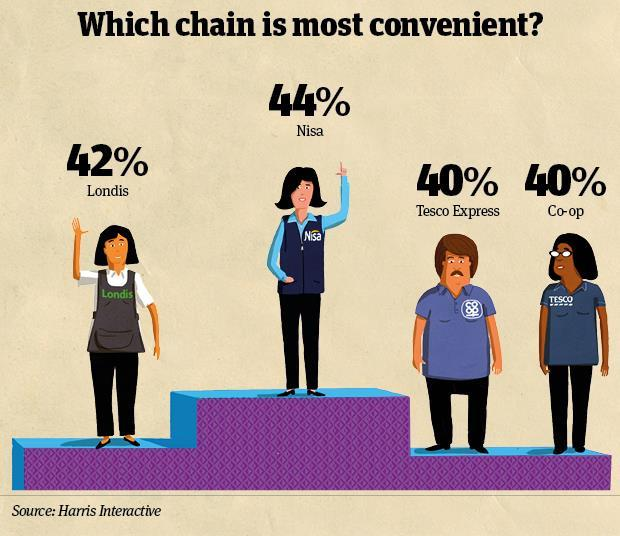 Which chain is most convenient infographic?