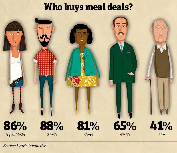 Who buys meal deals infographic
