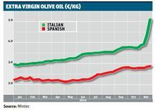 olive oil graph