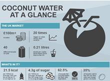coconut-infographic-index