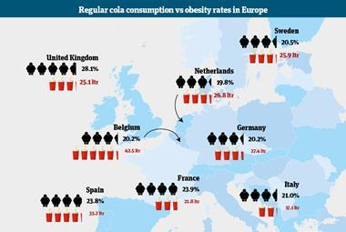 Cola obesity infographic
