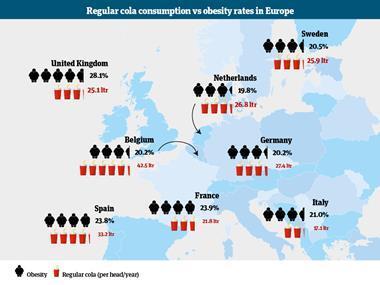 Cola obesity infographic